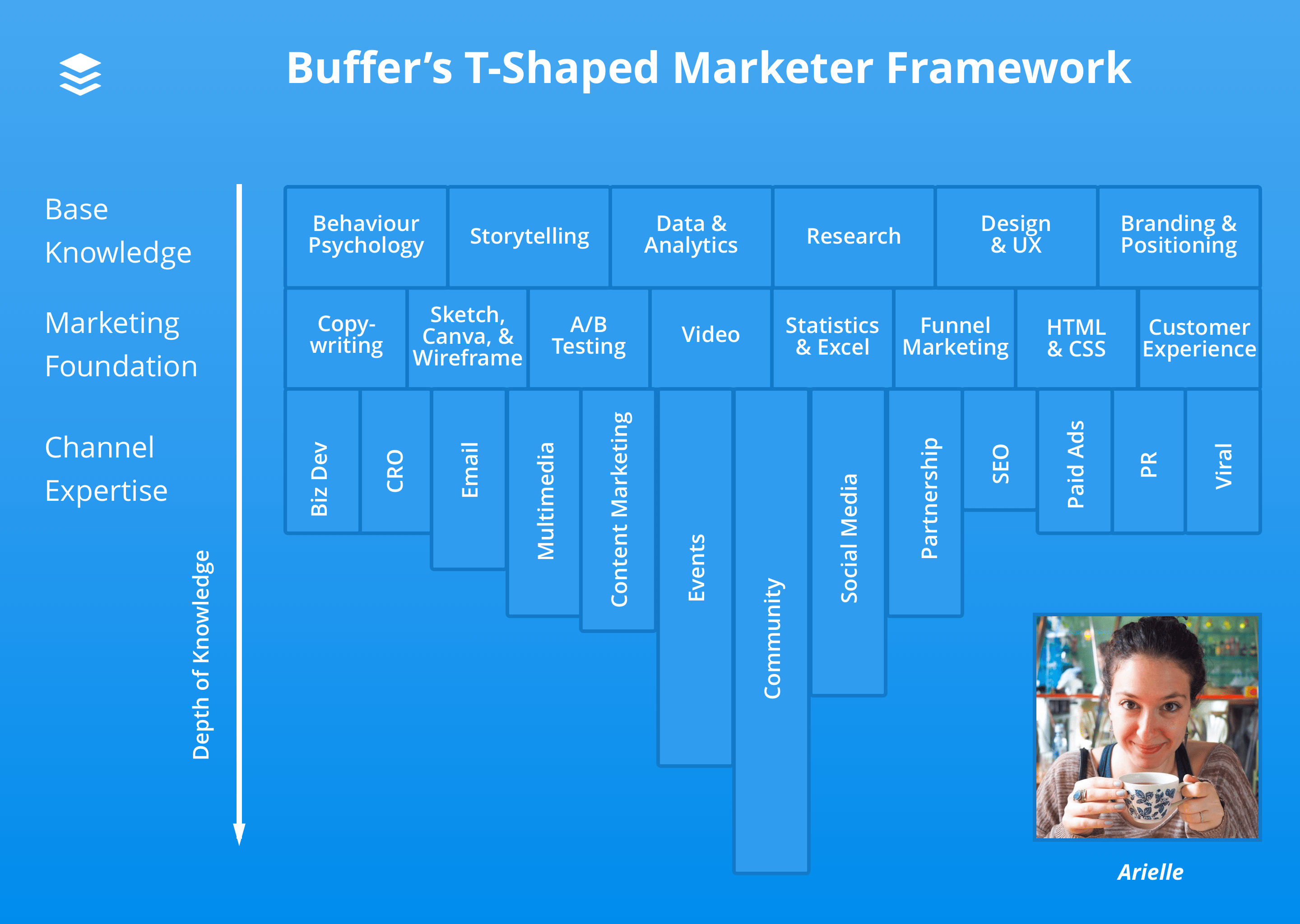 Arielle T-shaped marketer diagram