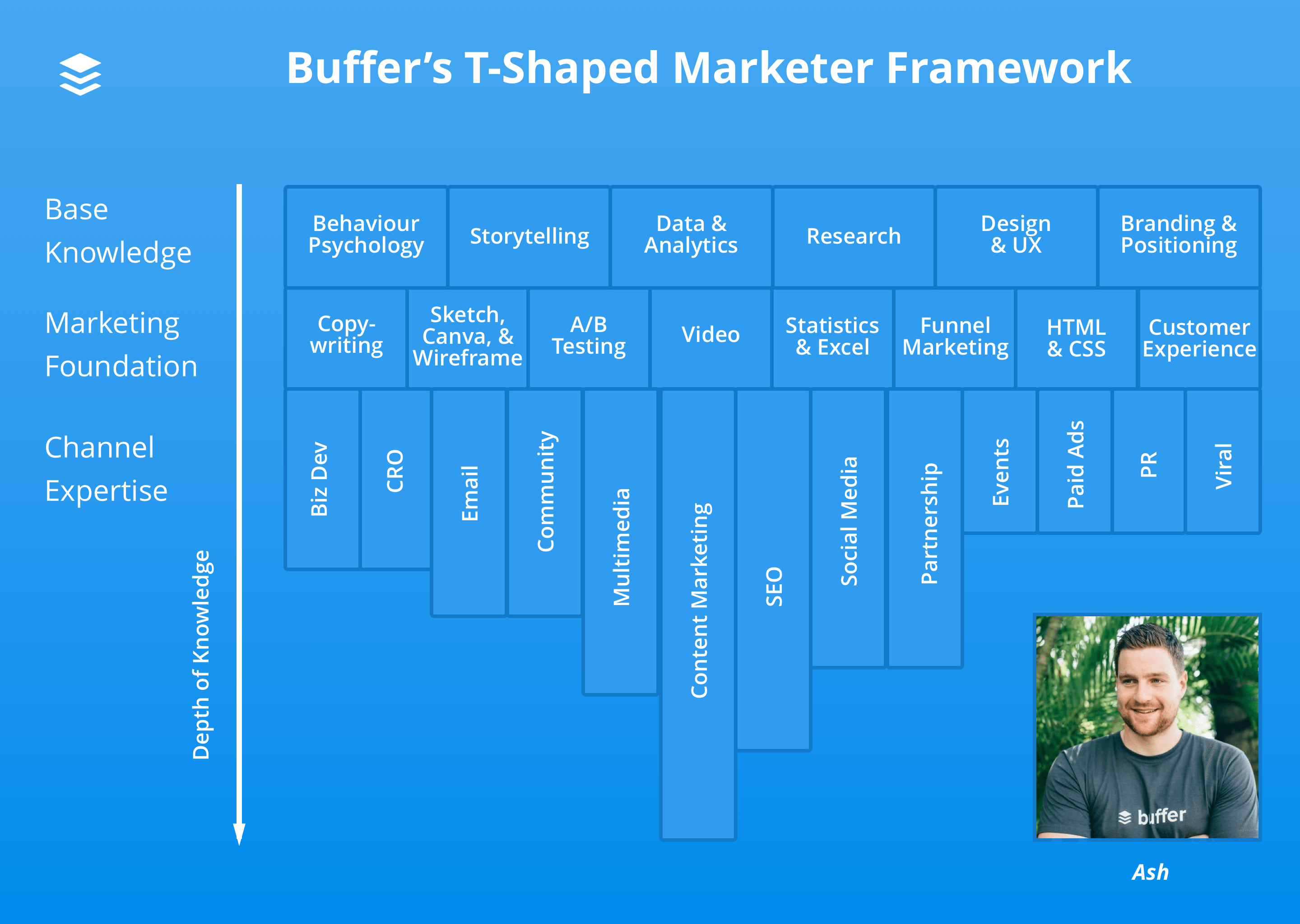 Ash T-shaped marketer diagram