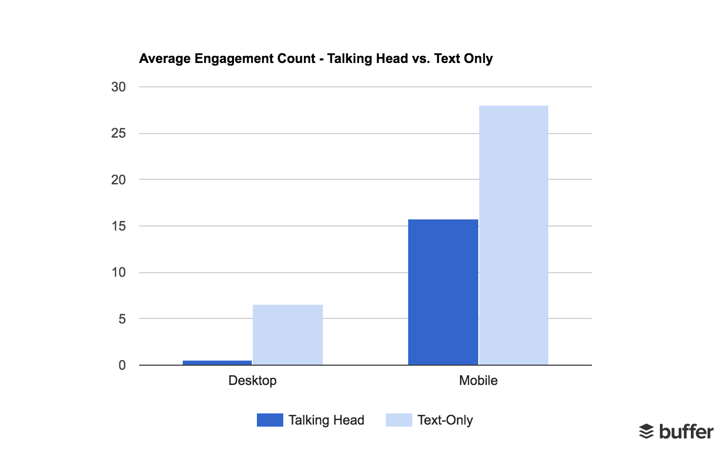 Average Engagements - Mobile vs. Desktop with Talking Head vs. Text Only
