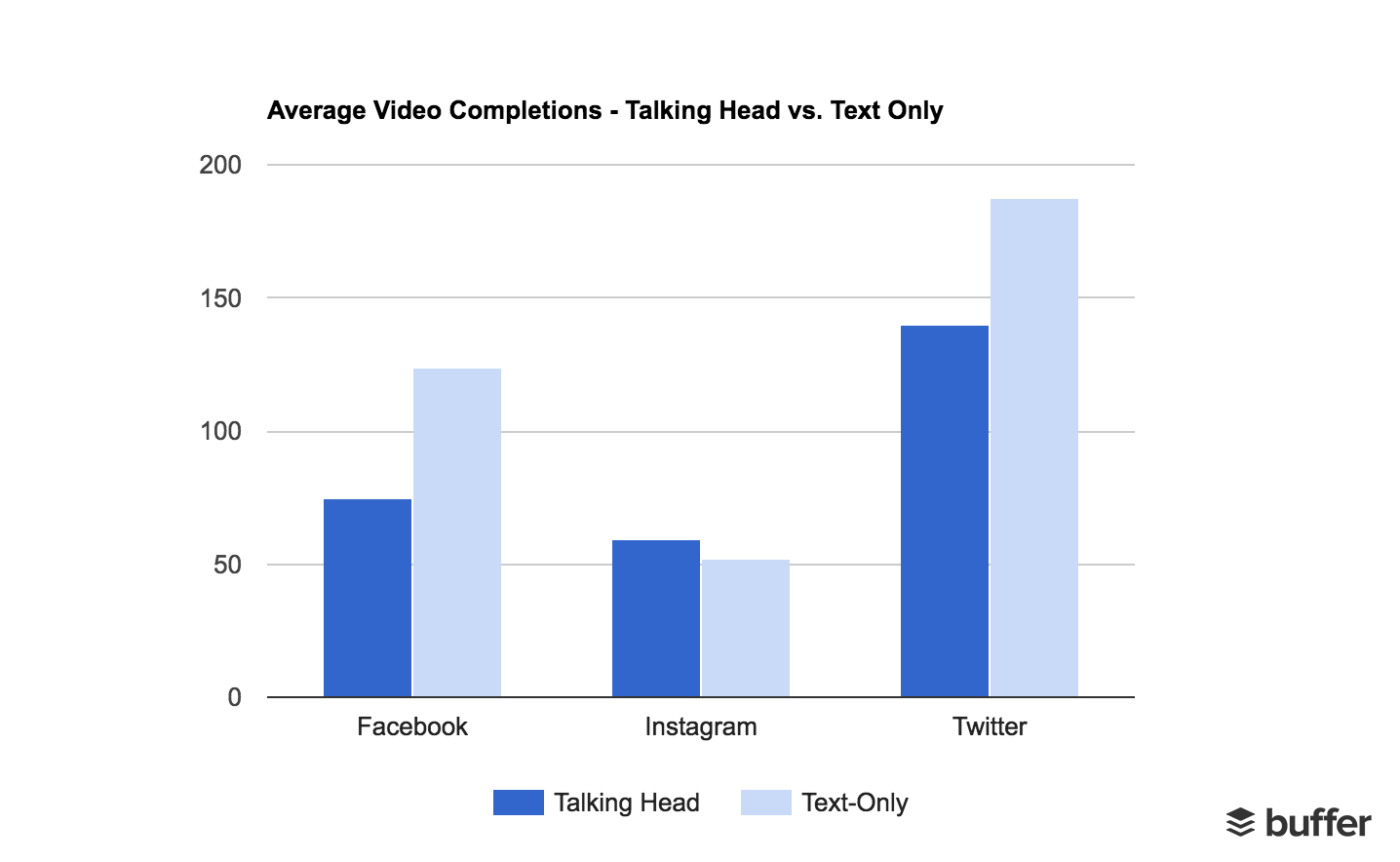 Average Video Completions - Talking Head vs. Text Only