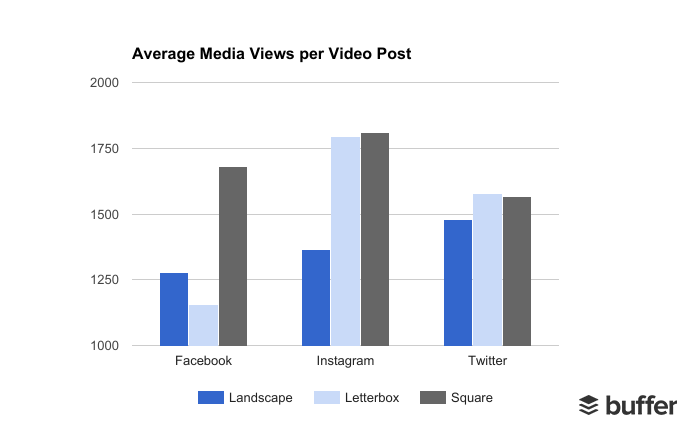 Average Video Views Per Post - Buffer & Animoto Study