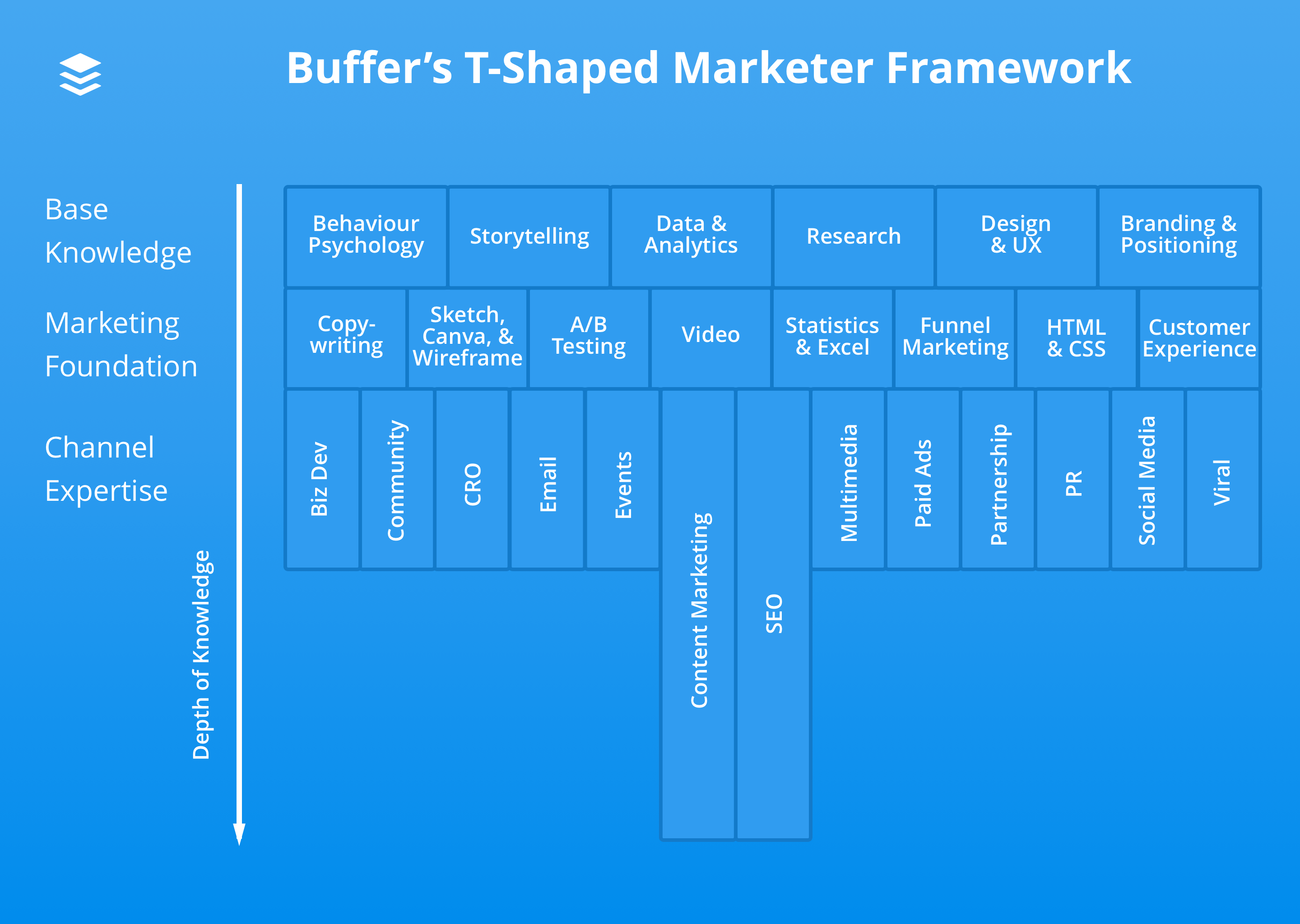 Buffer T-shaped marketer diagram