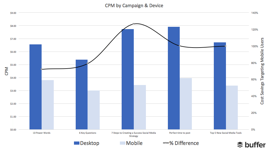 Cost Per Thousand (CPM) - Square Video on Mobile vs. Landscape Video on Mobile
