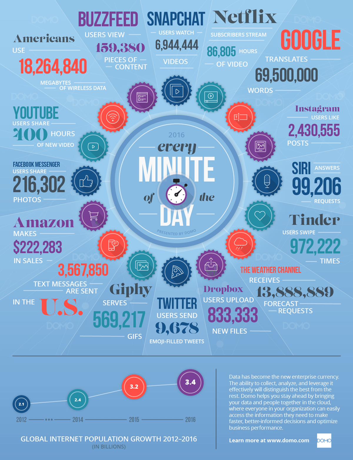 Data Never Sleeps 4.0 - DOMO