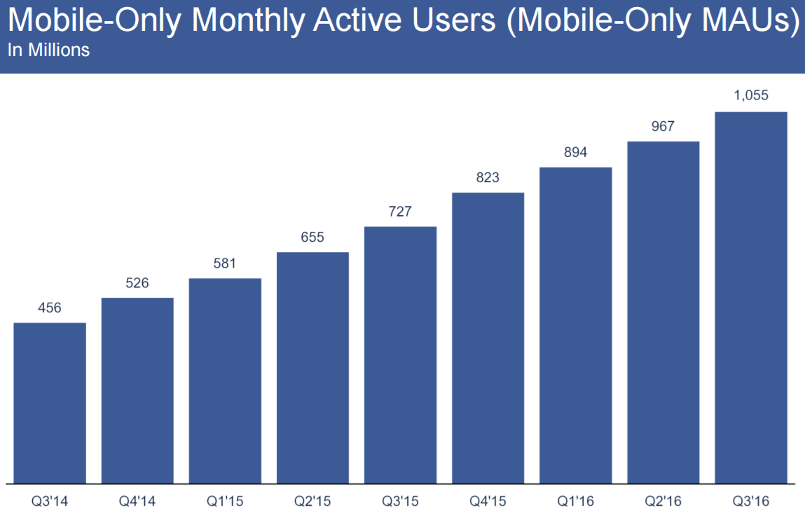 Facebook Mobile Daily Active Users 2