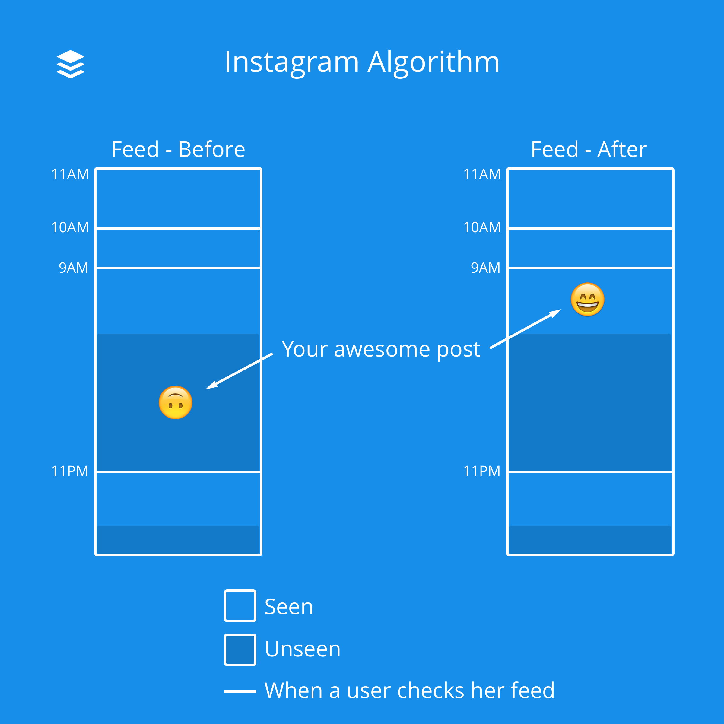Instagram Algorithm - Feed Before and After