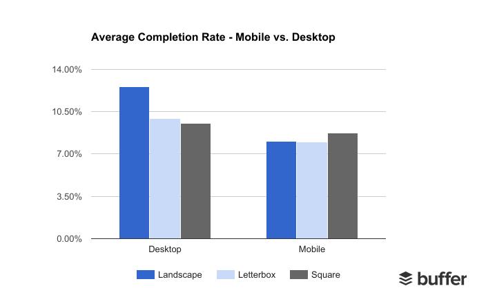 Average Video Completion Rate (%) - Mobile vs. Desktop