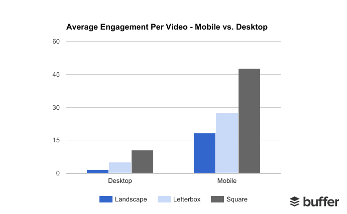 Average Video Engagement - Mobile vs. Desktop