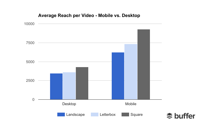 Average Reach Per Video - Mobile vs. Desktop