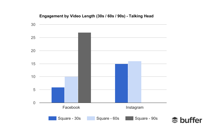 Video Length Engagement Testing: 30 - 60 - 90