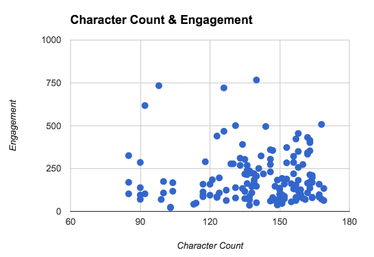 Character count vs engagement