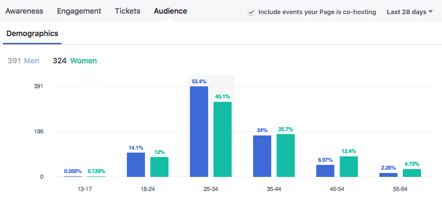 Events audience breakdown
