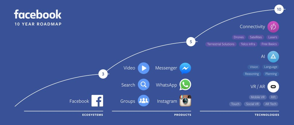 Facebook 10-Year Roadmap