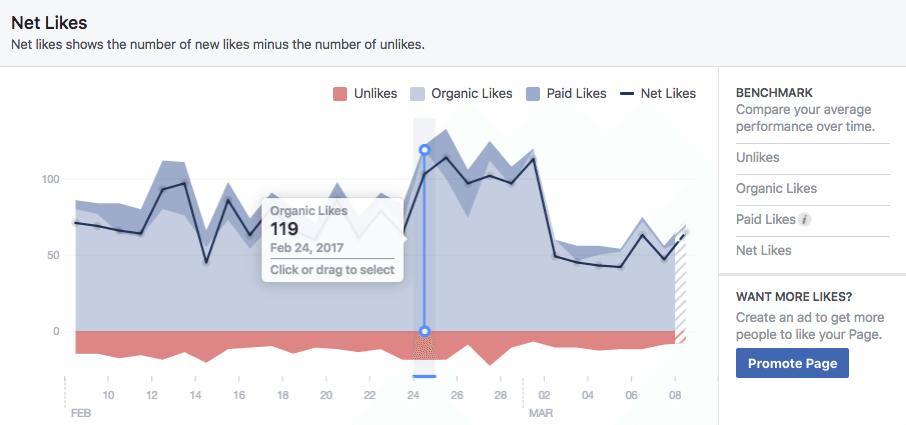 Net Likes graph