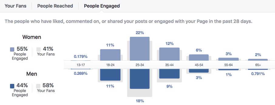 People engaged data