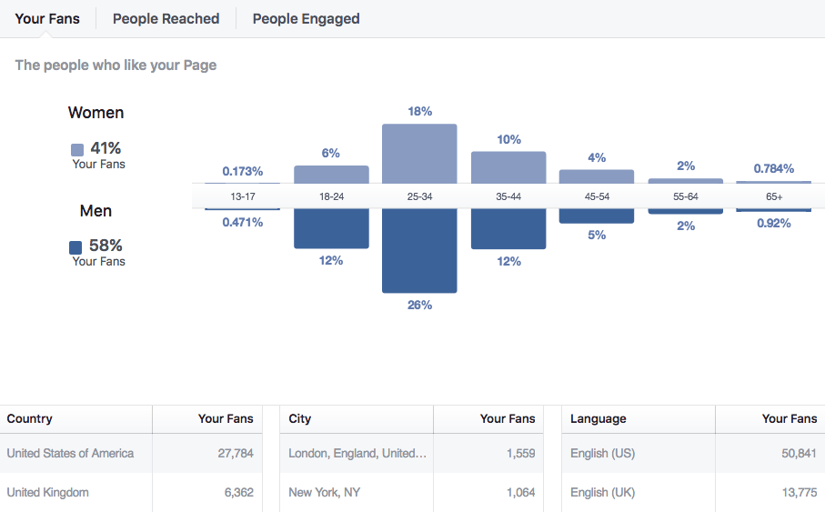 Facebook Page fans data