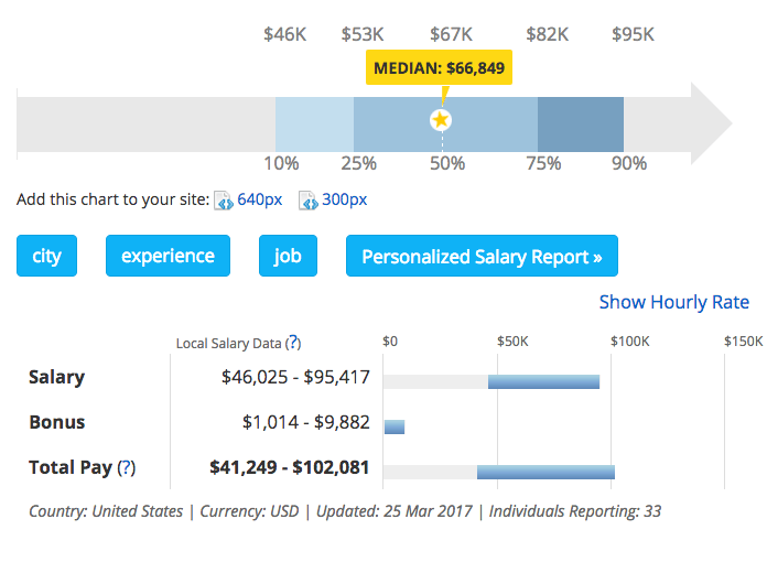 Salary of Social Media Managers in San Francisco