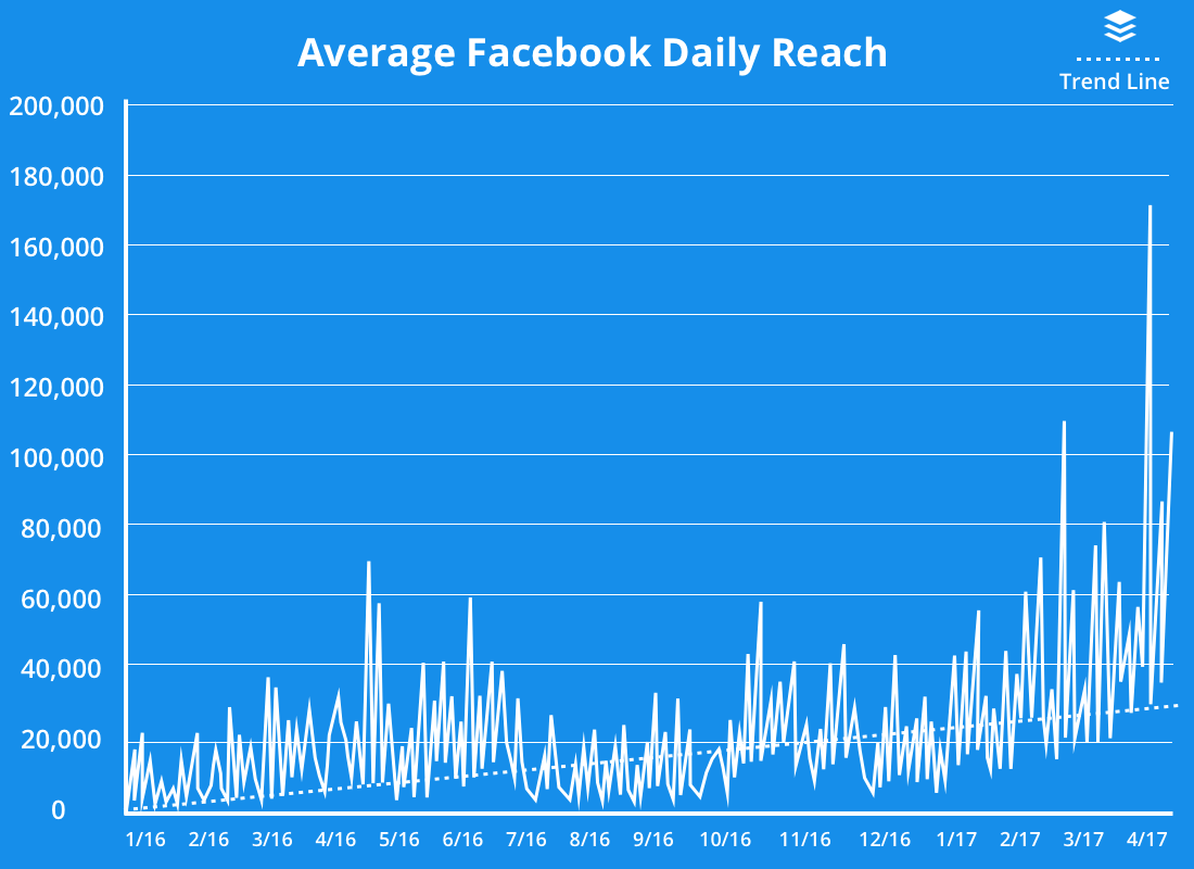 Average Facebook Daily Reach Visualization