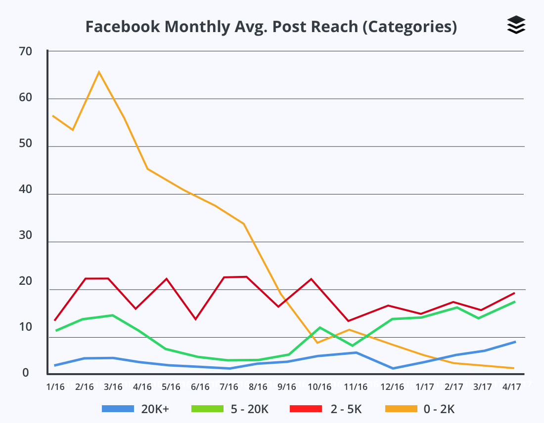 Facebook Average Monthly Post Reach (Comparison)