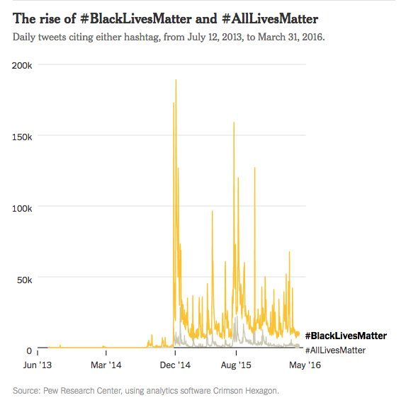 Analysis of #BlackLivesMatter Hashtag