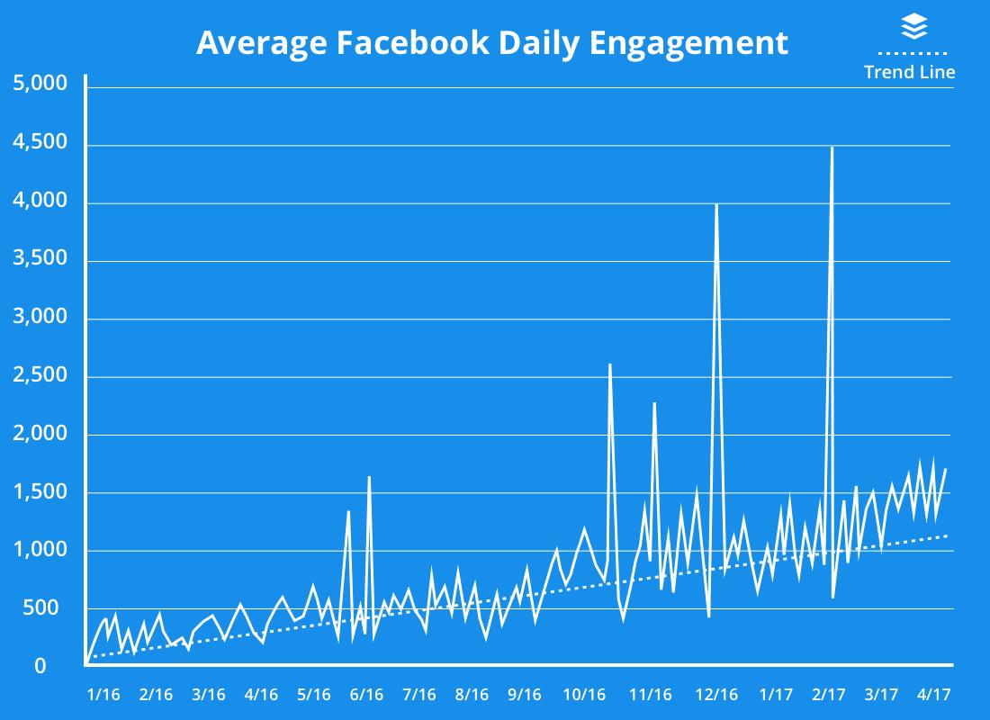 Increasing average Facebook daily engagement