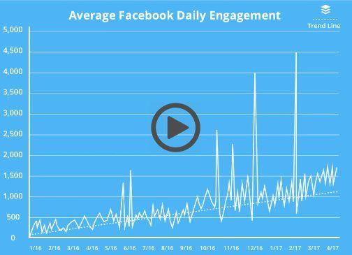 Facebook Engagement Videos