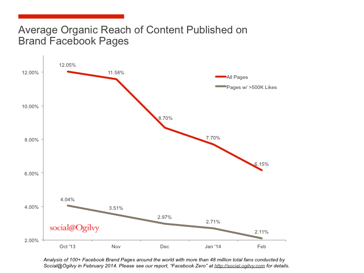 Declining organic reach on Facebook