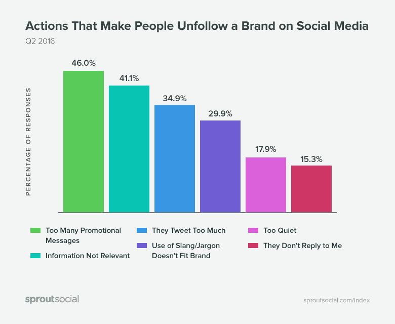 Why people unfollow brands