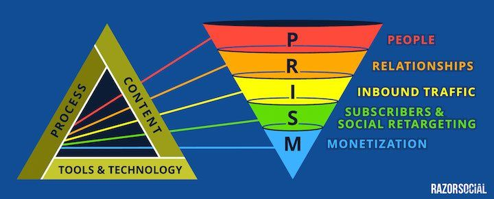 Ian Cleary PRISM Funnel