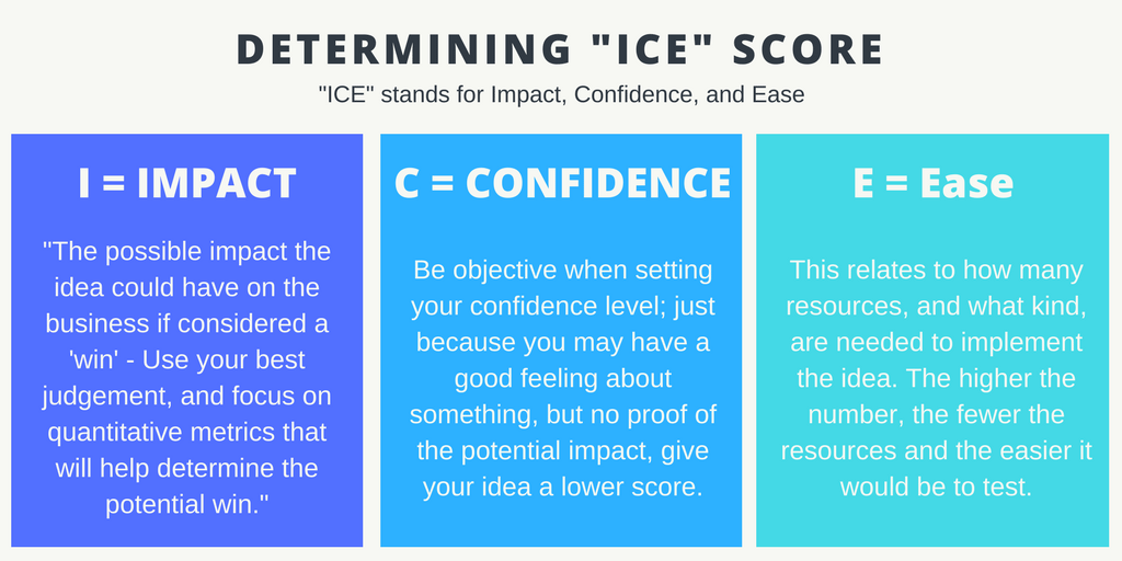 A Day in the Life of a Social Media Manager - ICE Score Overview