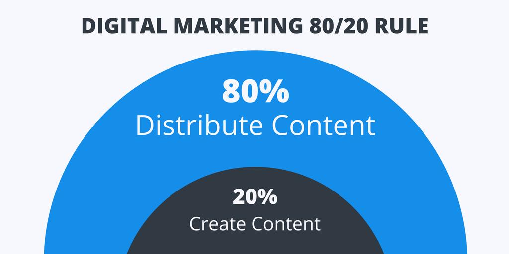 Digital Marketing 80/20 Rule