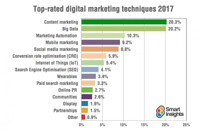 Top Digital Marketing Trends in 2017