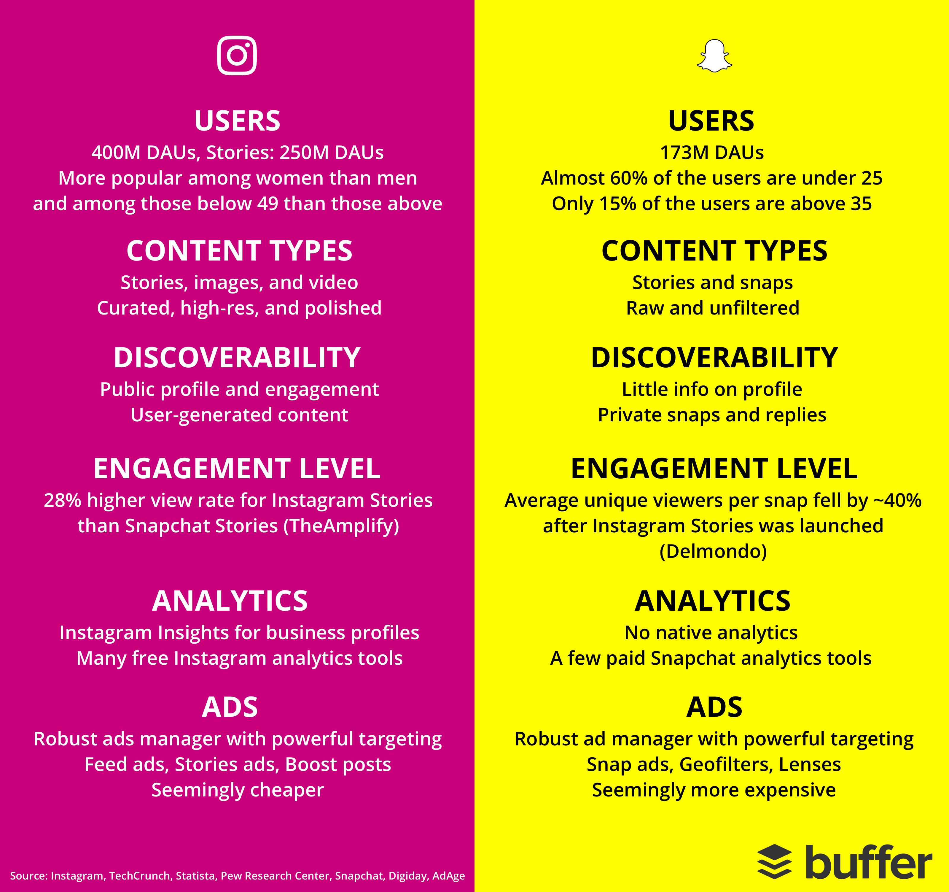 Instagram vs Snapchat infographic