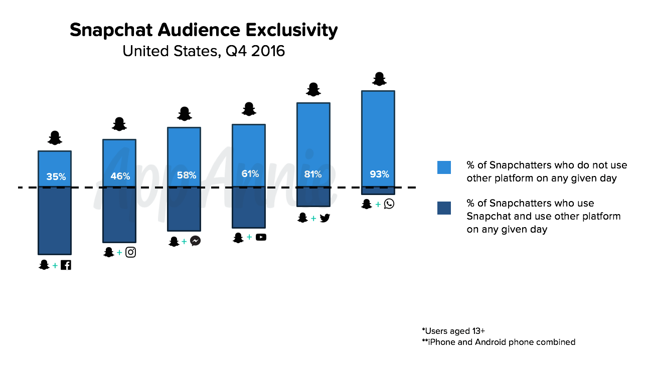 Snapchat audience exclusivity (US)