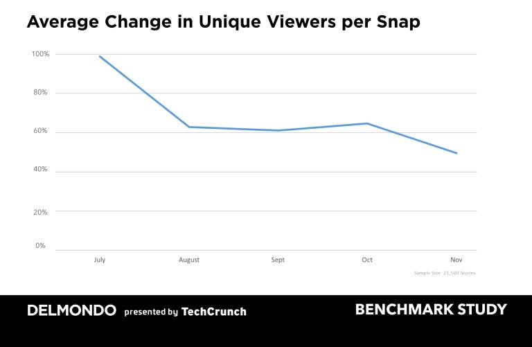 Delmondo Snapchat study, reported by TechCrunch