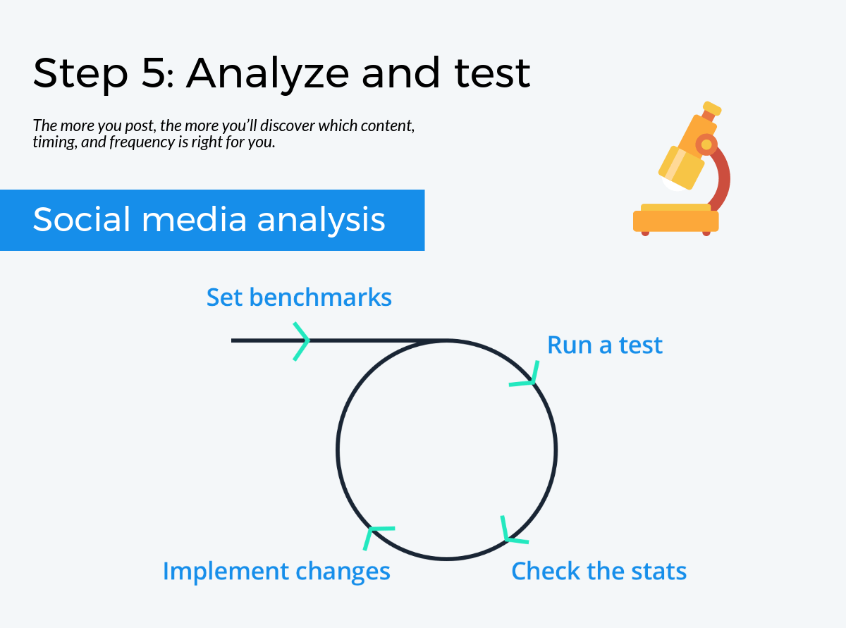 Step 5: Analyze and test