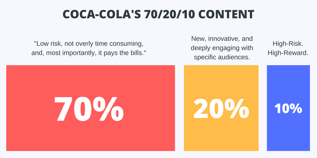Coca-Cola 70/20/10 rule