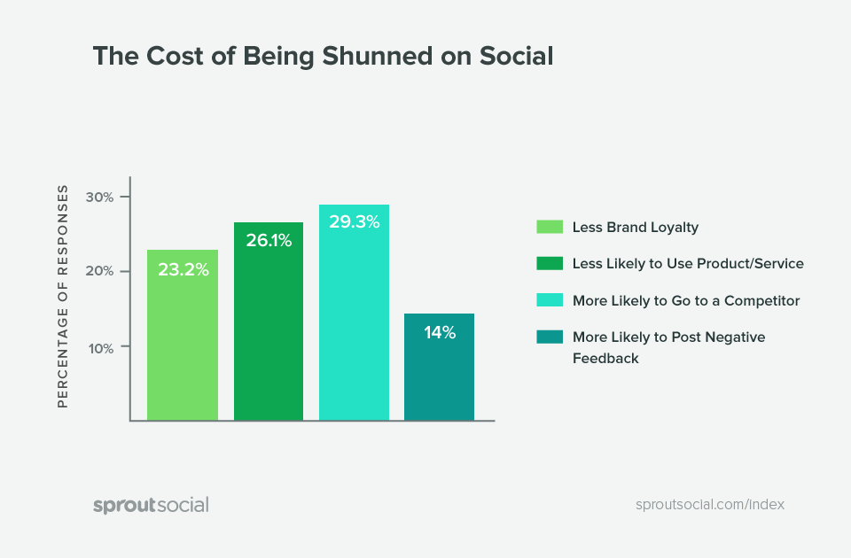 The cost of ignoring social messages