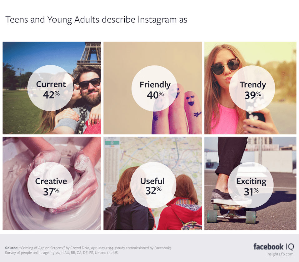 Facebook Instagram study on teens and young adults