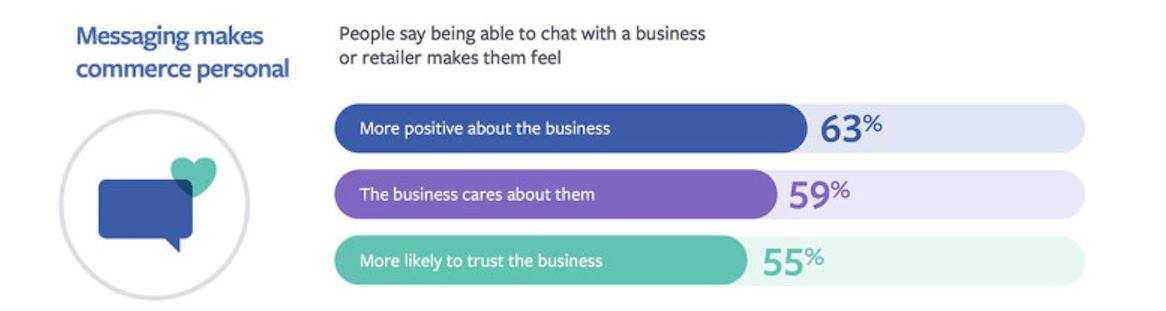 Facebook messaging study