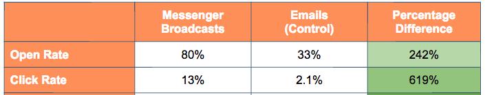 HubSpot Facebook Messenger vs email study