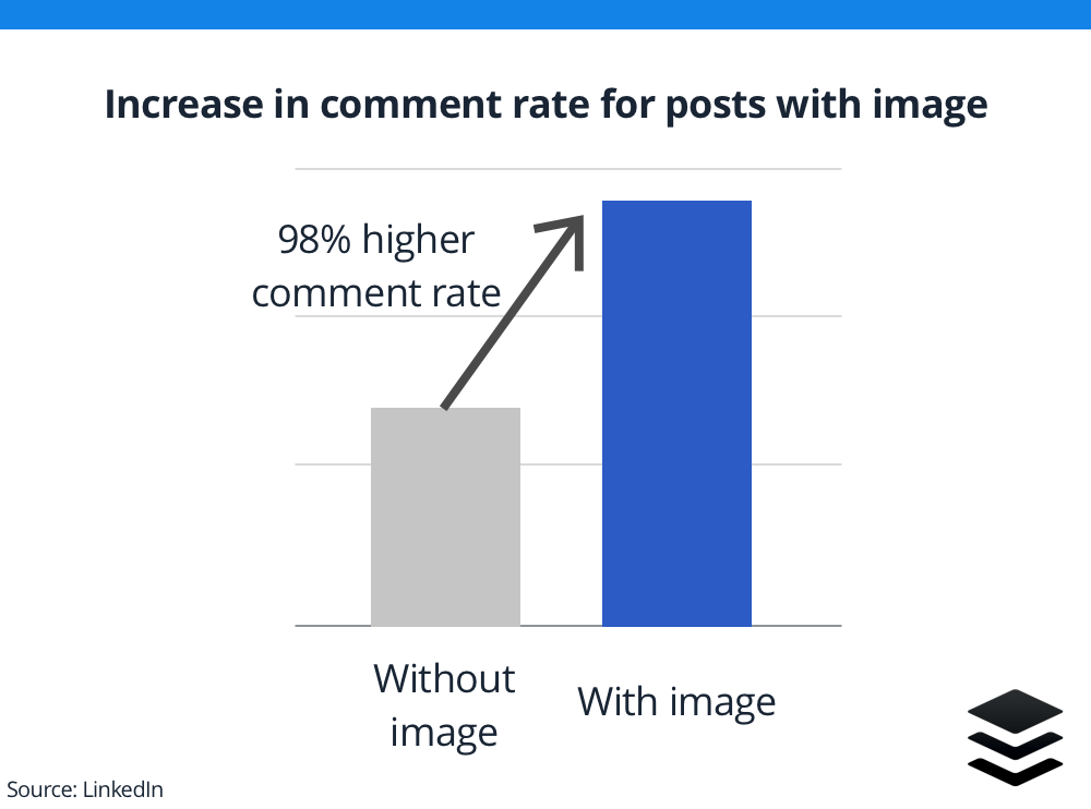 Increase in comment rate for post with image