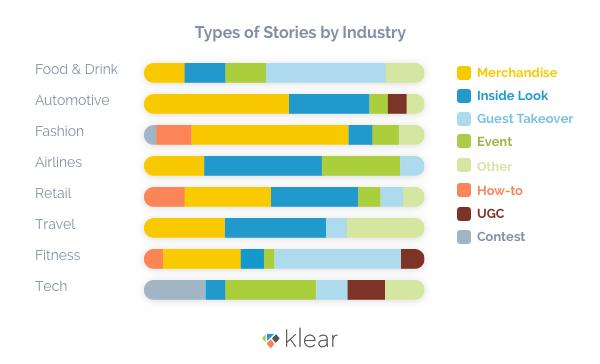 Klear study on Instagram Stories