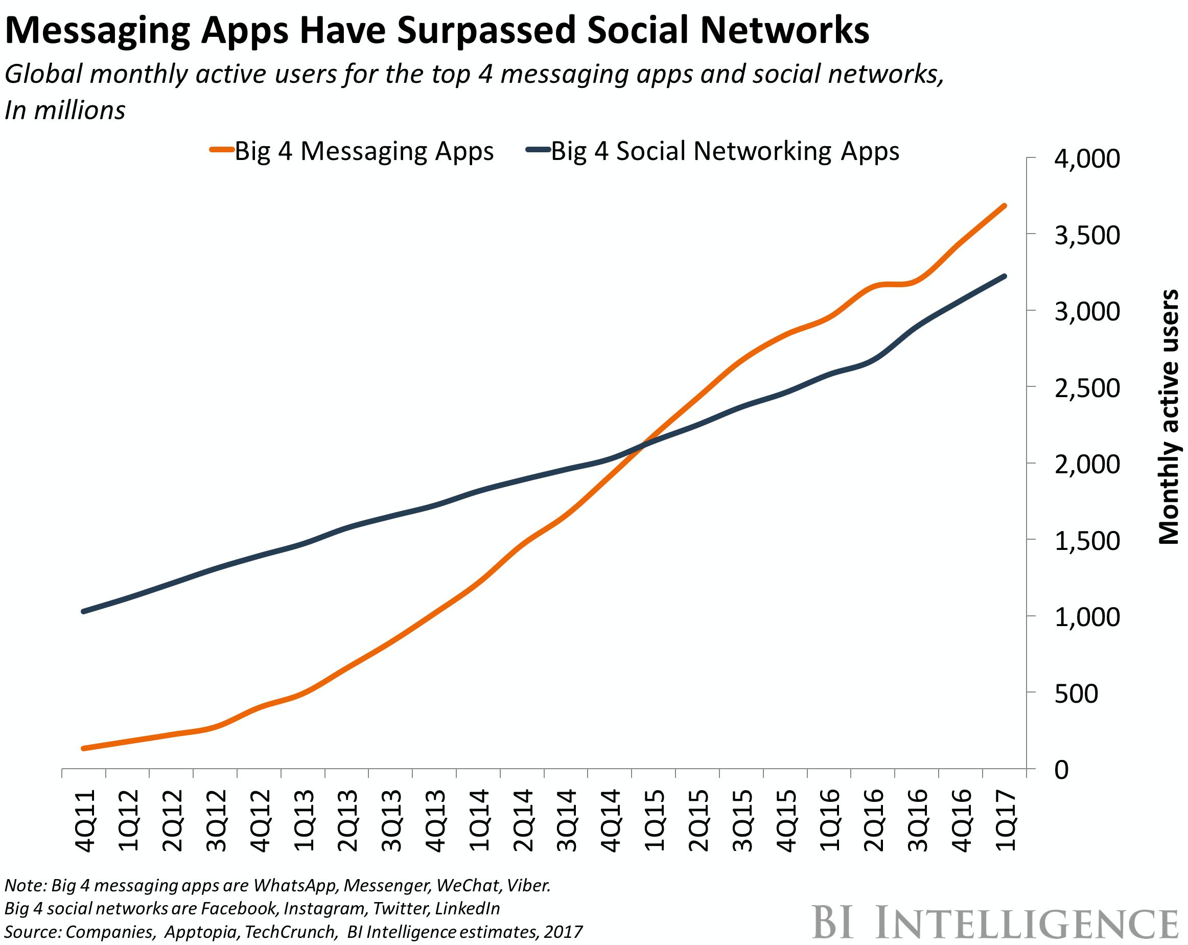 Messaging app vs social networks