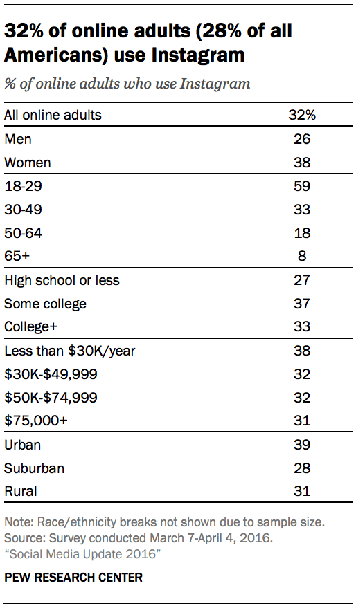 Pew Research on Instagram demographics