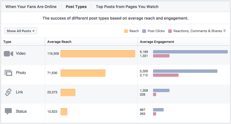Facebook post types stats
