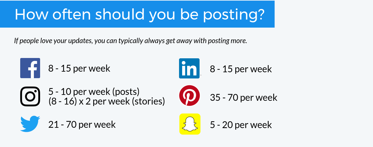 How often should you be posting?