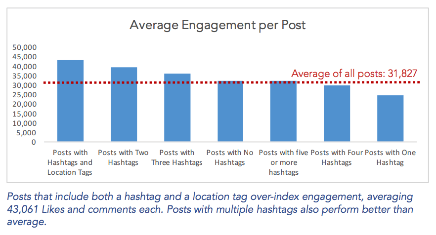 Simply Measured study on hashtags and location tag