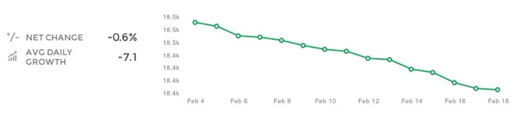Union Metrics on posting consistency