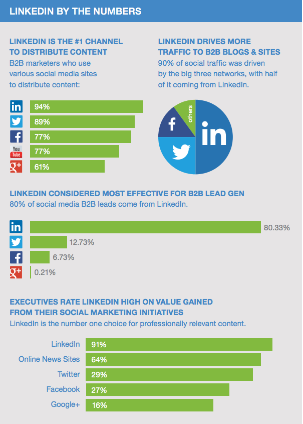 Why use LinkedIn: LinkedIn by the numbers